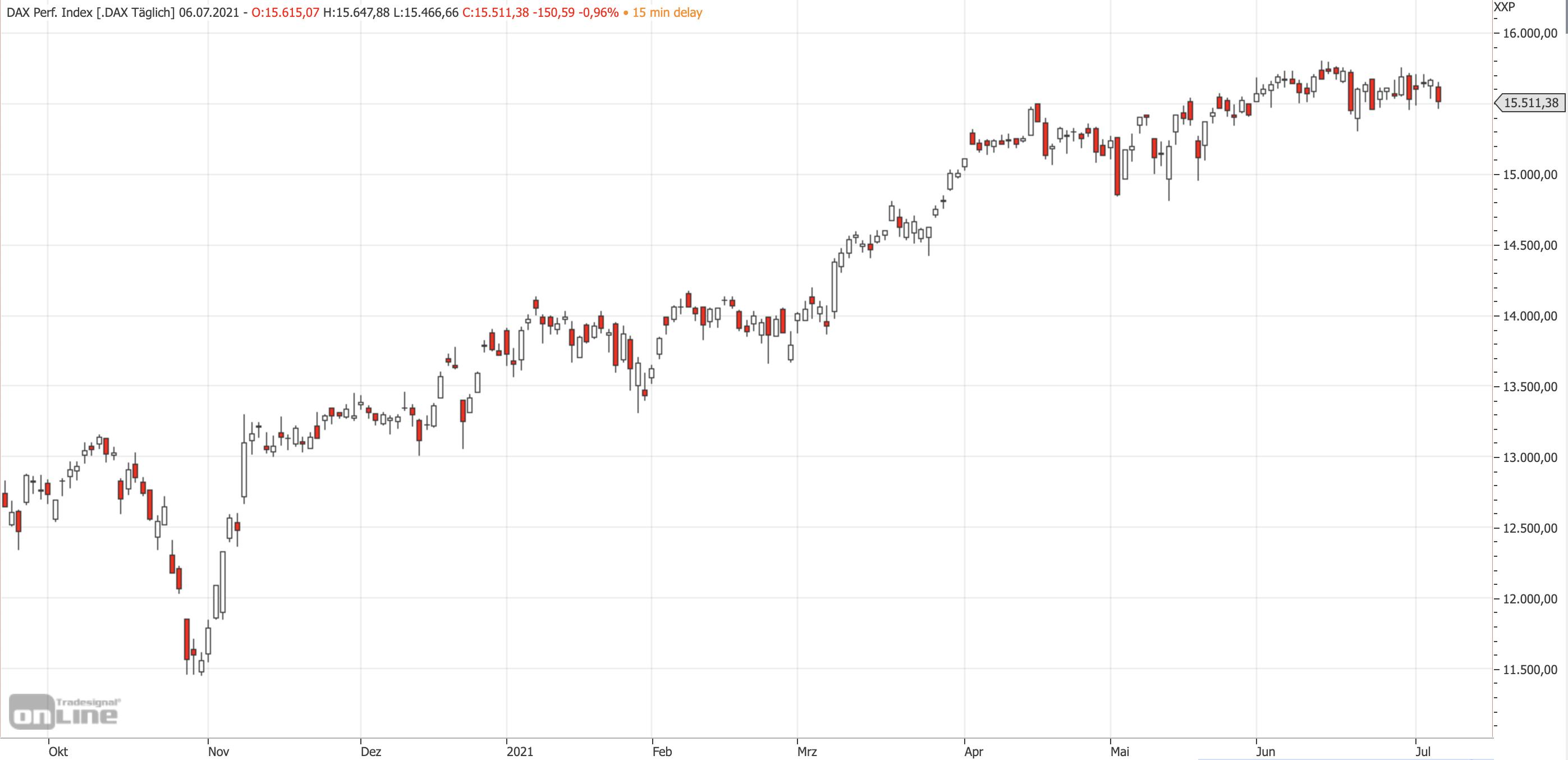 Mittelfristiger DAX-Chart am 06.07.2021