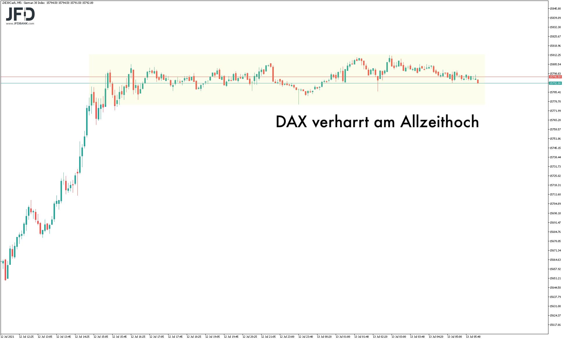 DAX-Vorbörse am Dienstag