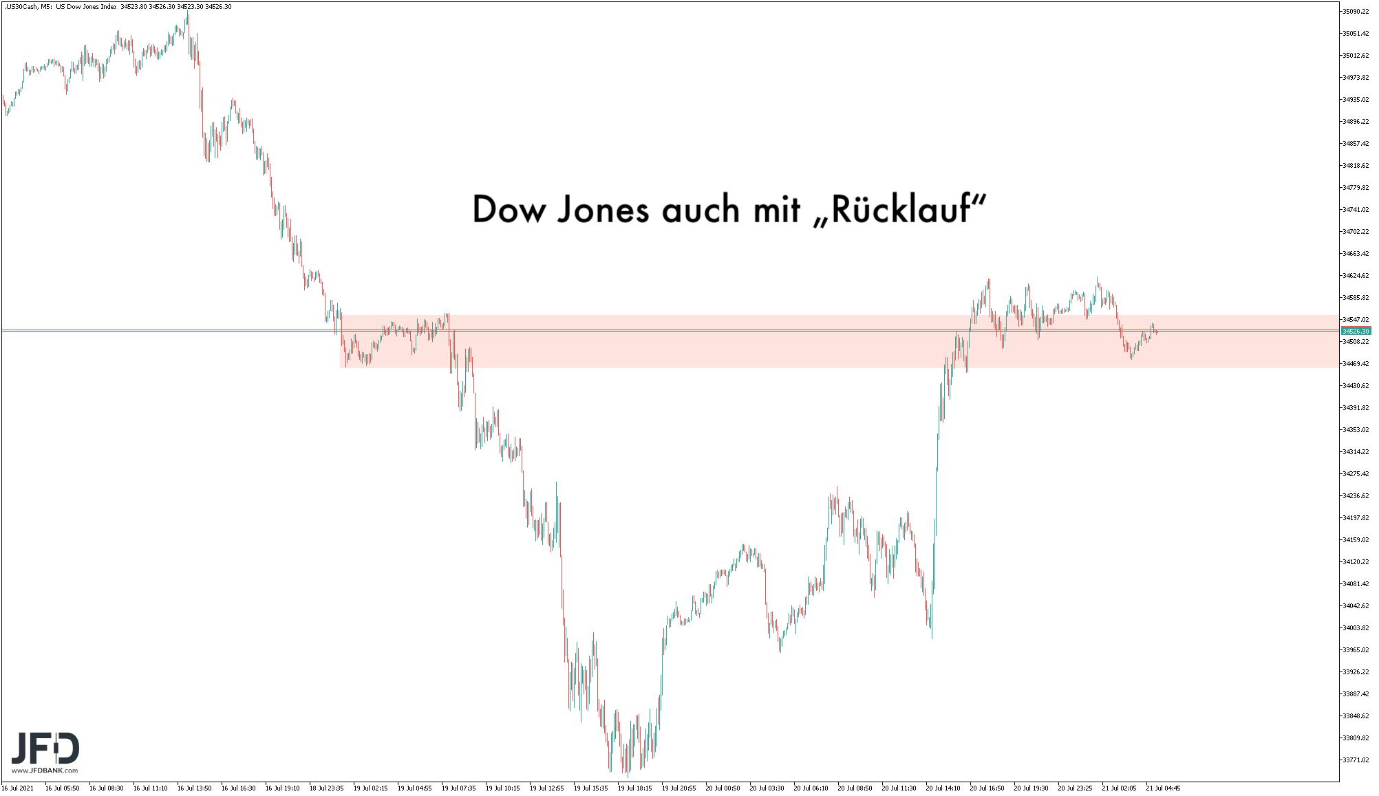 Rücklauf im Dow Jones am Dienstag