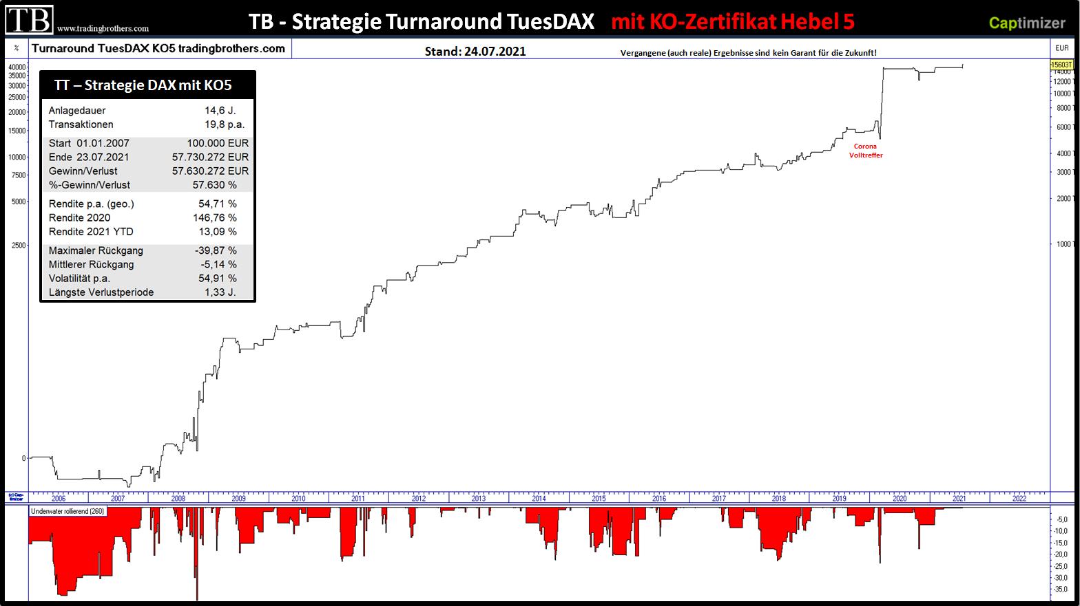 Optimierte Turnaround Tuesday Strategie TradingBrothers