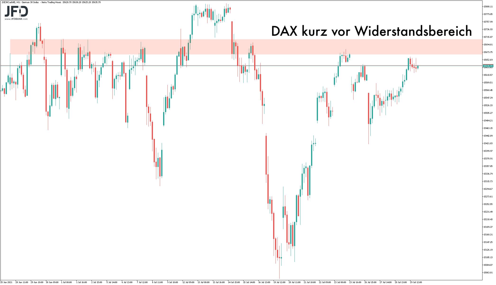 Mittelfristiger DAX-Widerstand