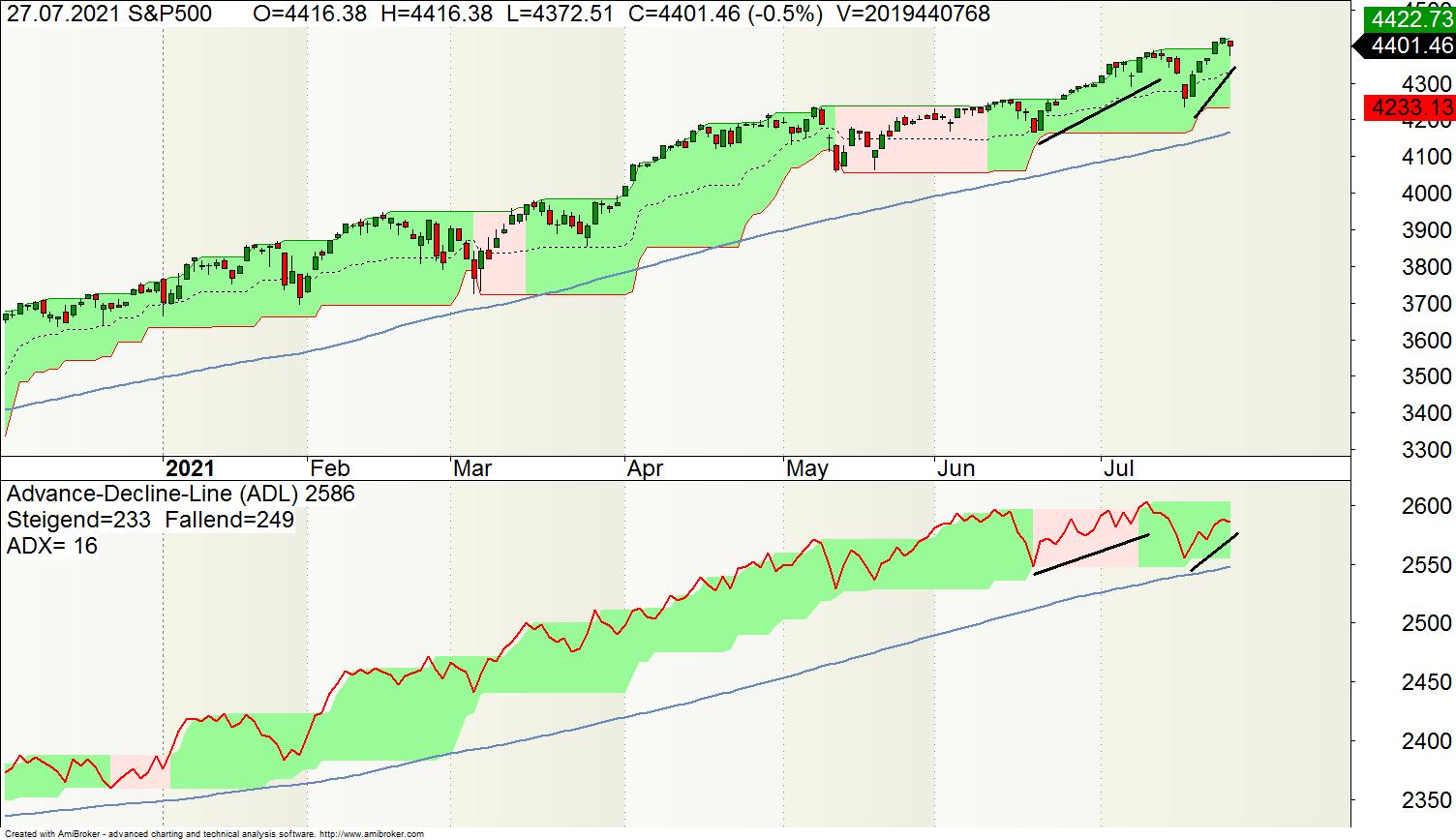 Advance-Decline-Line (ADL) und S&P500