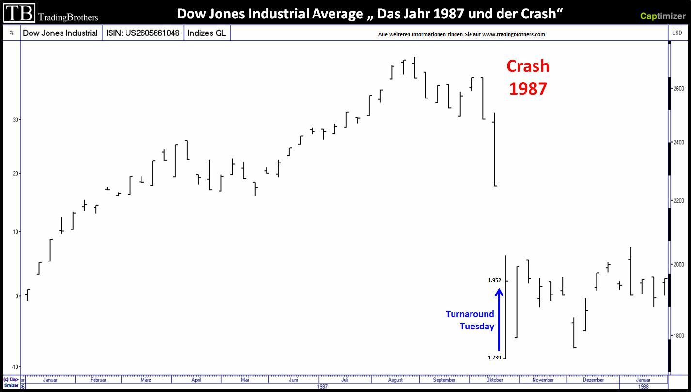 Crash Dow Jones 1987 Turnaround Tuesday