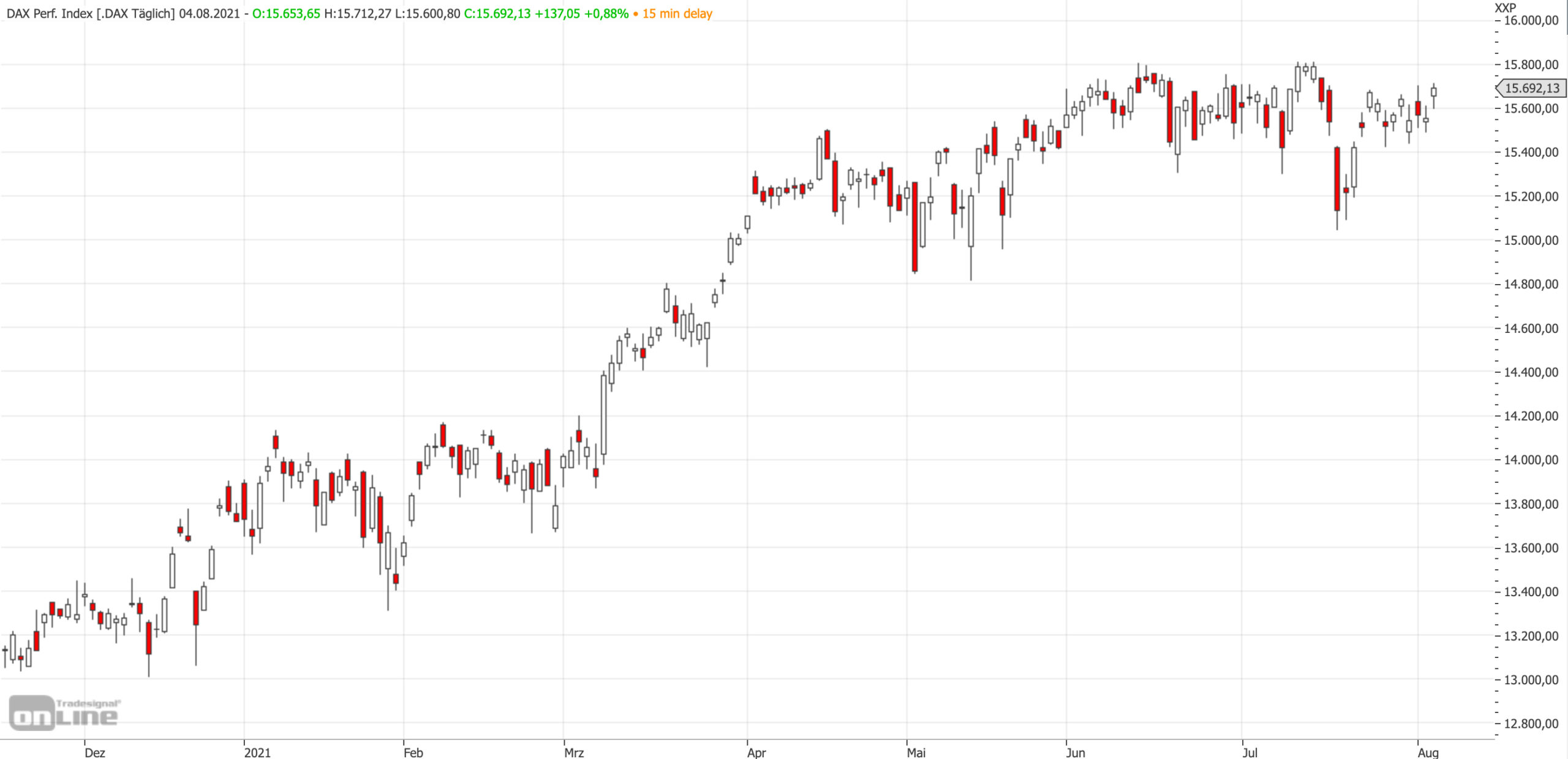 Mittelfristiger DAX-Chart am 04.08.2021