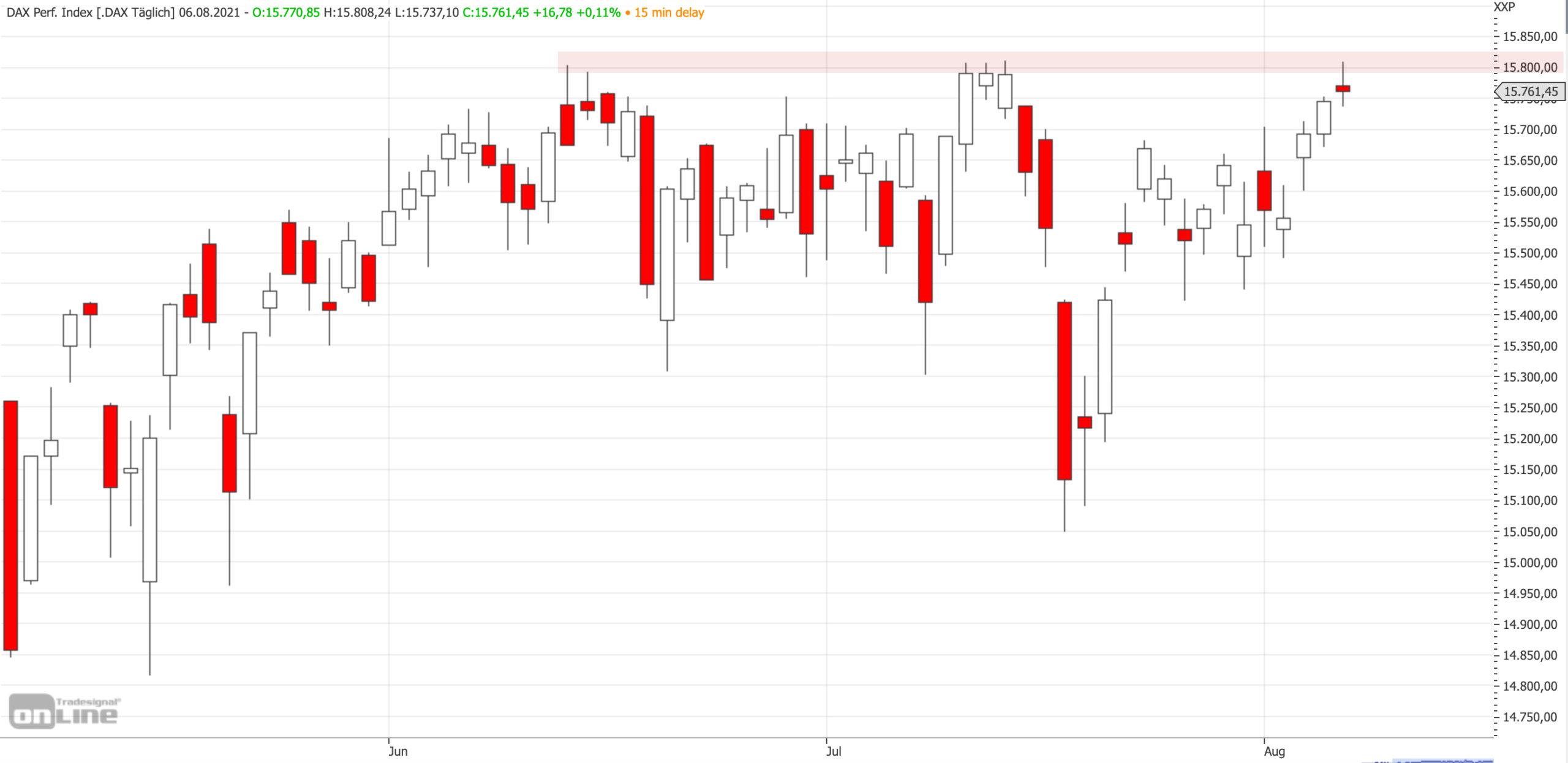 Mittelfristiger DAX-Chart am 06.08.2021