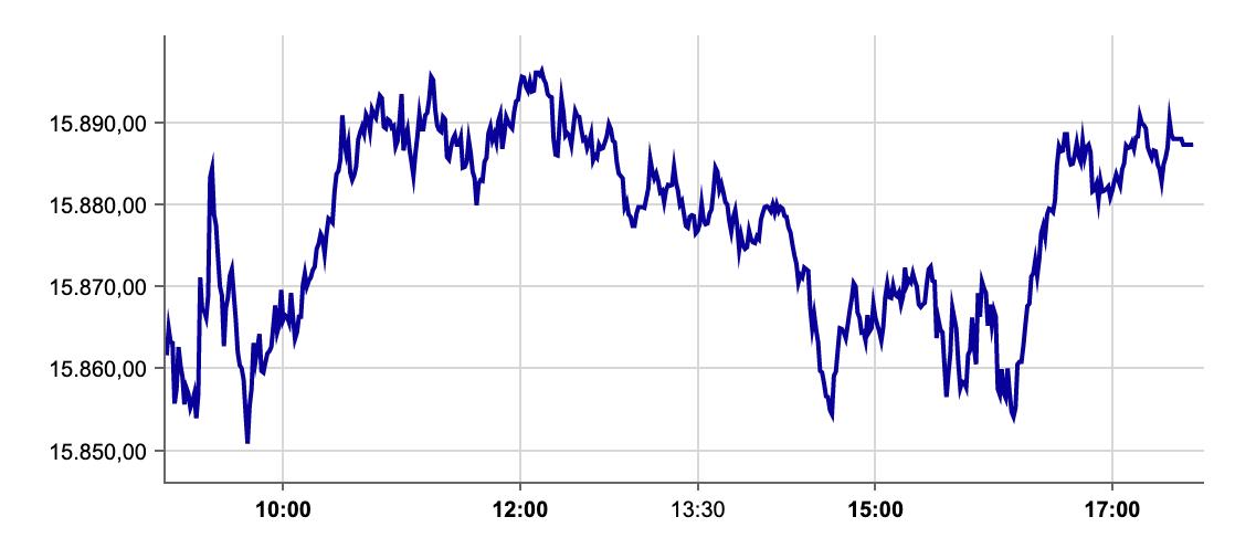 DAX-Verlauf am 30.08.2021 an der Börse Frankfurt