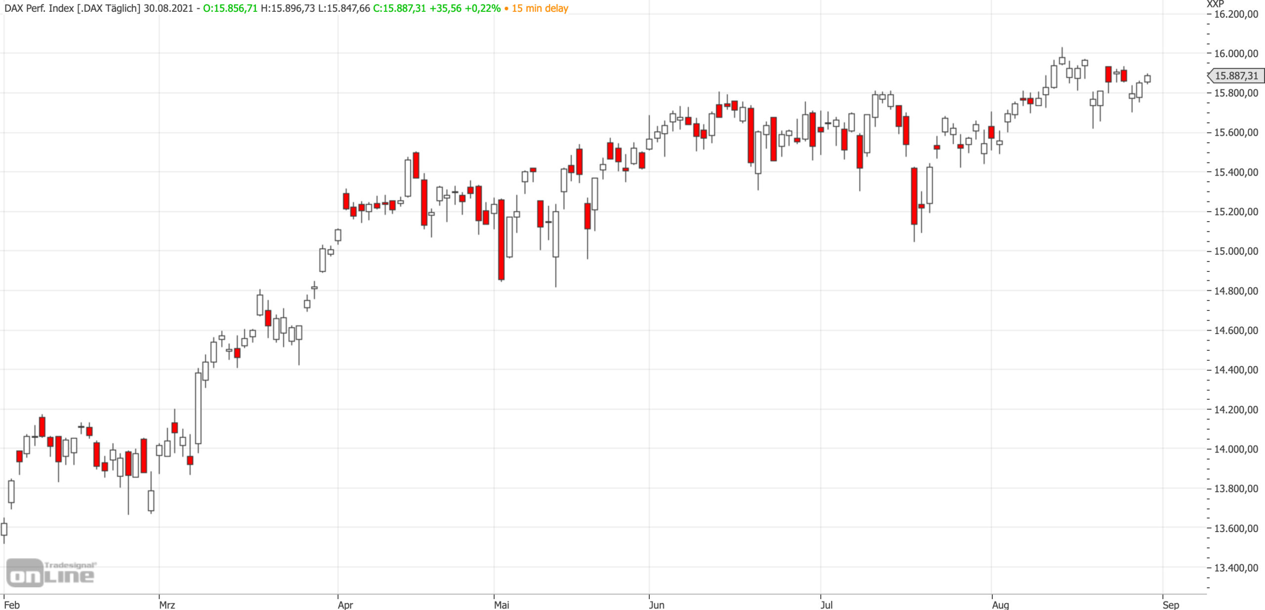 Mittelfristiger DAX-Chart am 30.08.2021