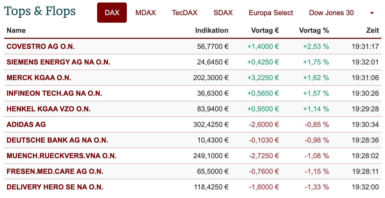 Tops und Flops im DAX-Chart am 30.08.2021