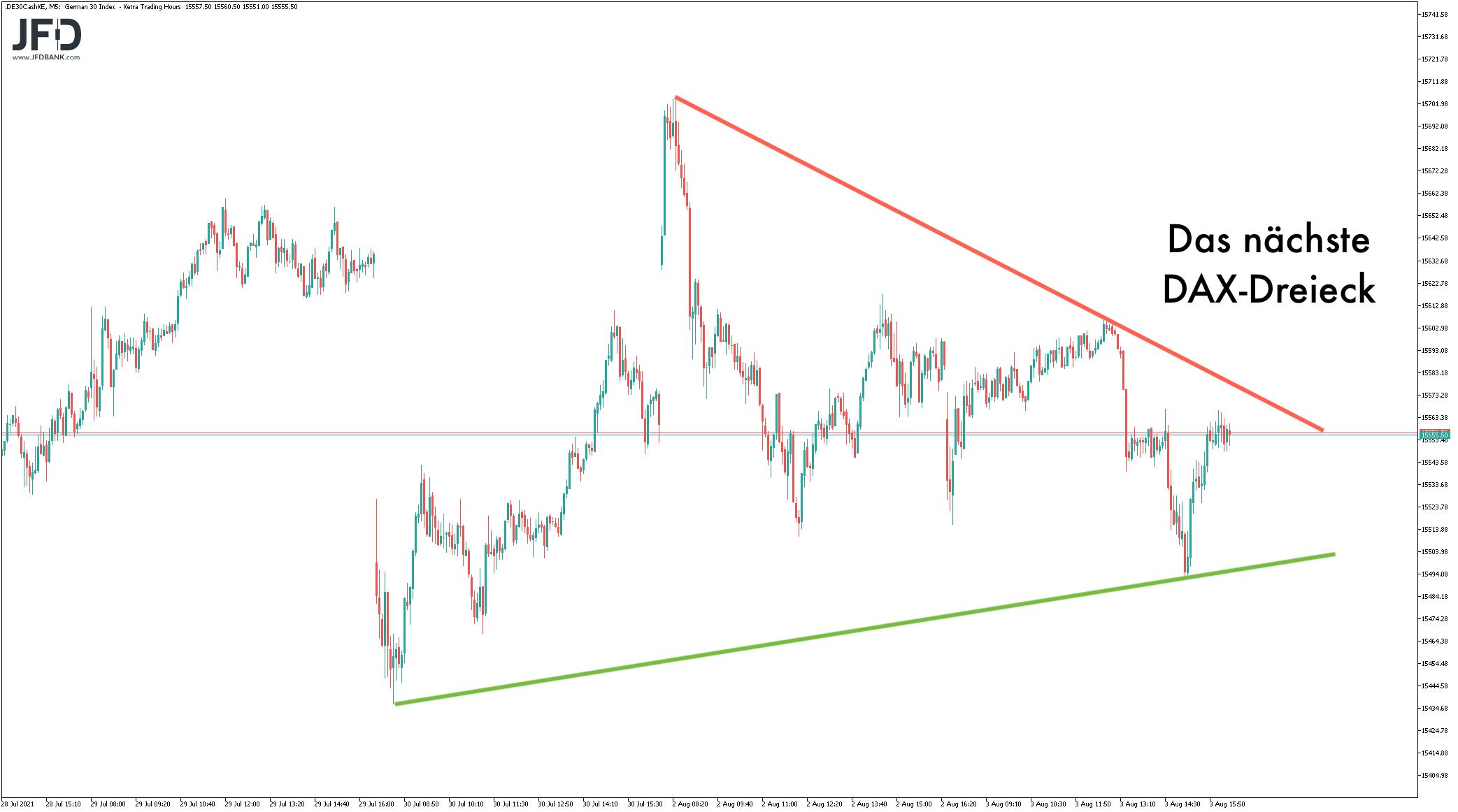 Dreieck im DAX-Handelsverlauf