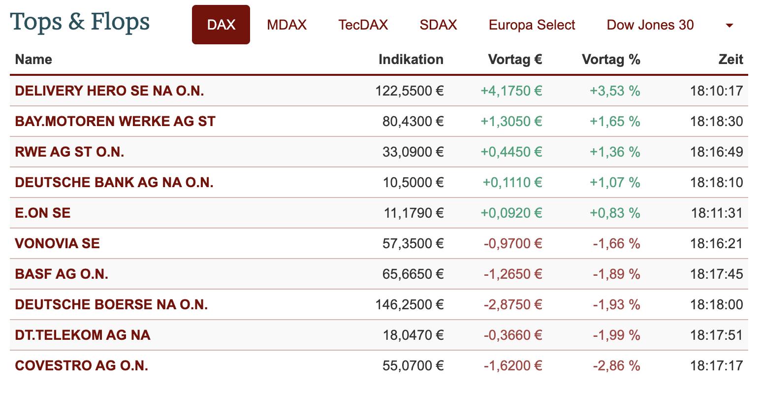 DAX-Tops und Flops am 31.08.2021
