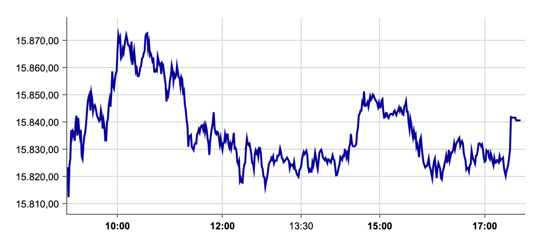 DAX an der Börse Frankfurt am 02.09.2021