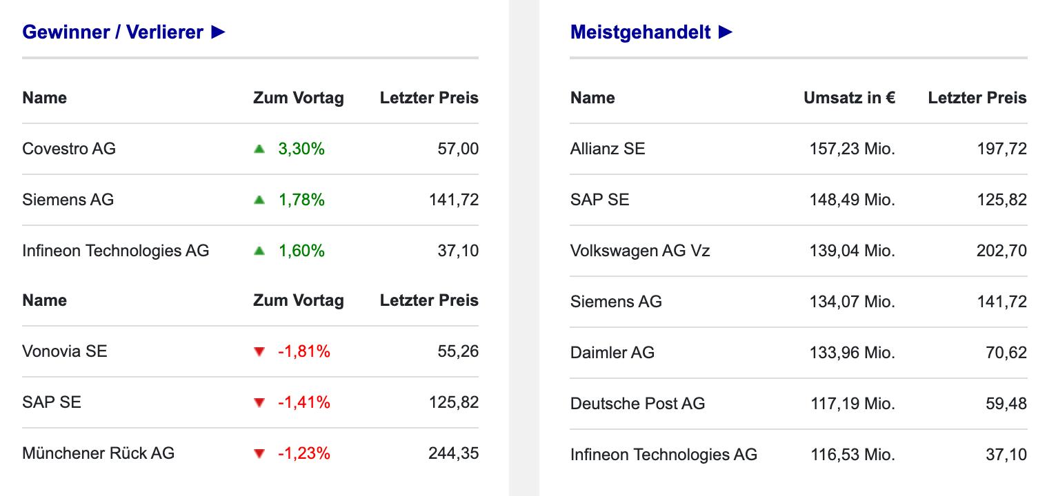 Gewinner / Verlierer und Umsätze im DAX am 02.09.2021