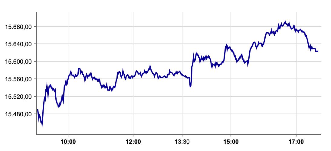 DAX-Verlauf am 09.09.2021 an Börse Frankfurt