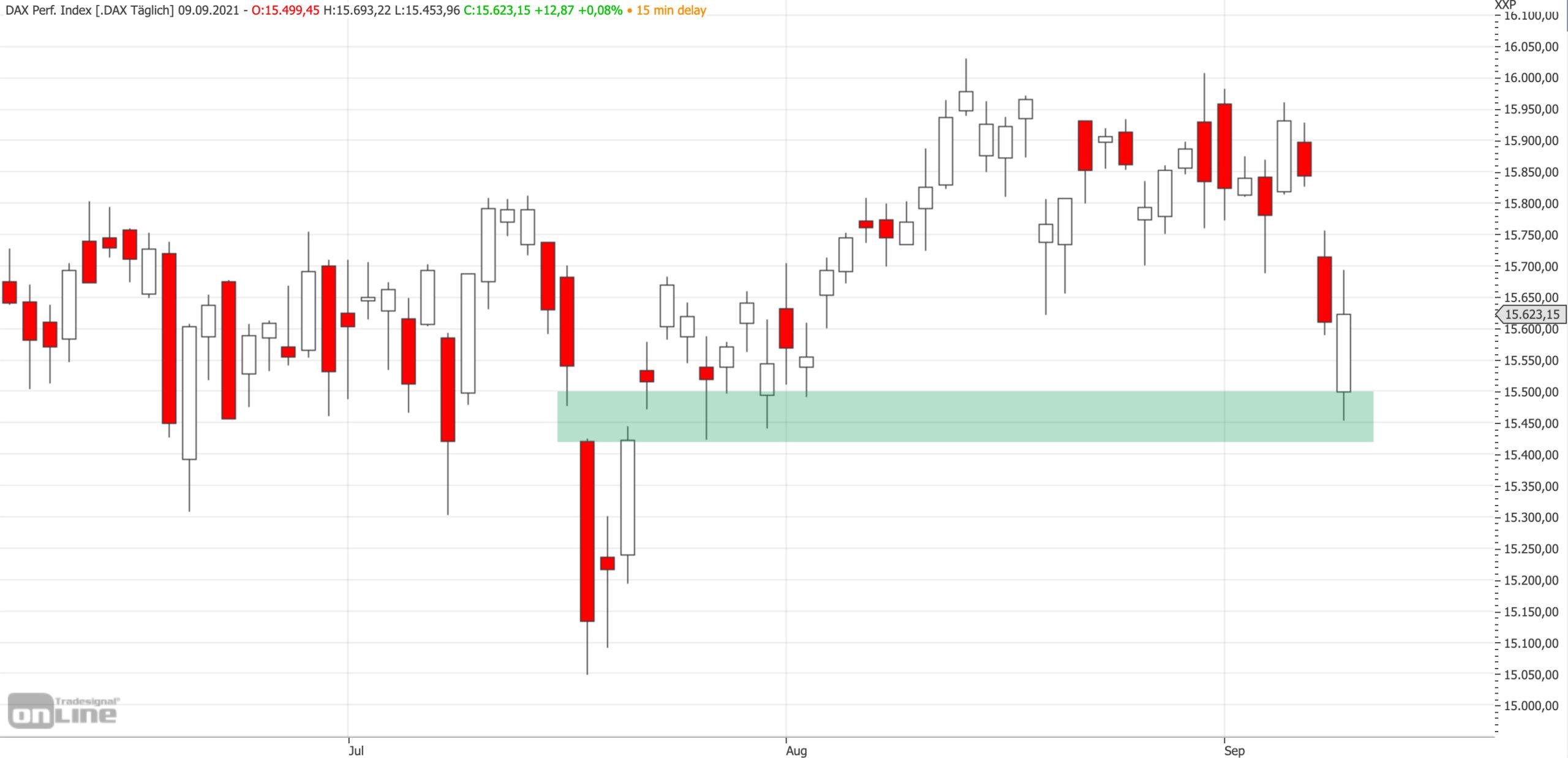 Mittelfristiges DAX-Chartbild am 09.09.2021