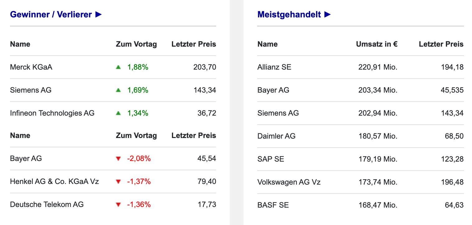 Umsatzranking der DAX-Aktien am 09.09.2021
