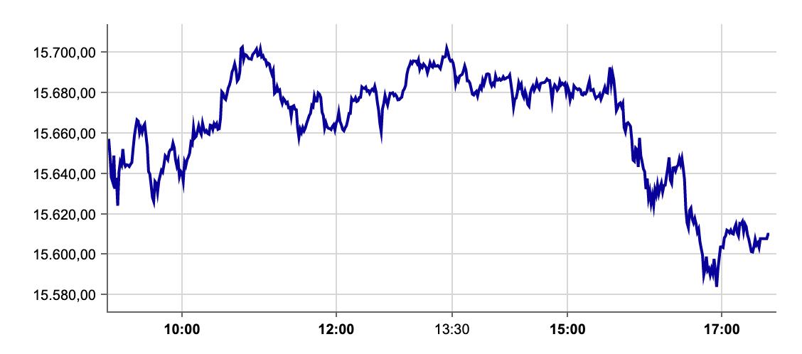 DAX-Verlauf an der Börse Frankfurt am 10.09.2021