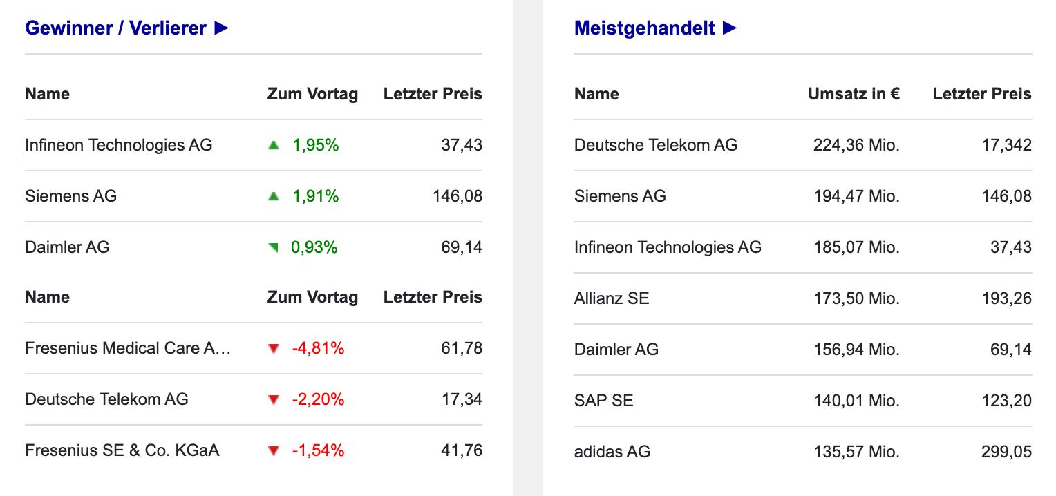 DAX Umsätze und Gewinner in Frankfurt am 10.09.2021