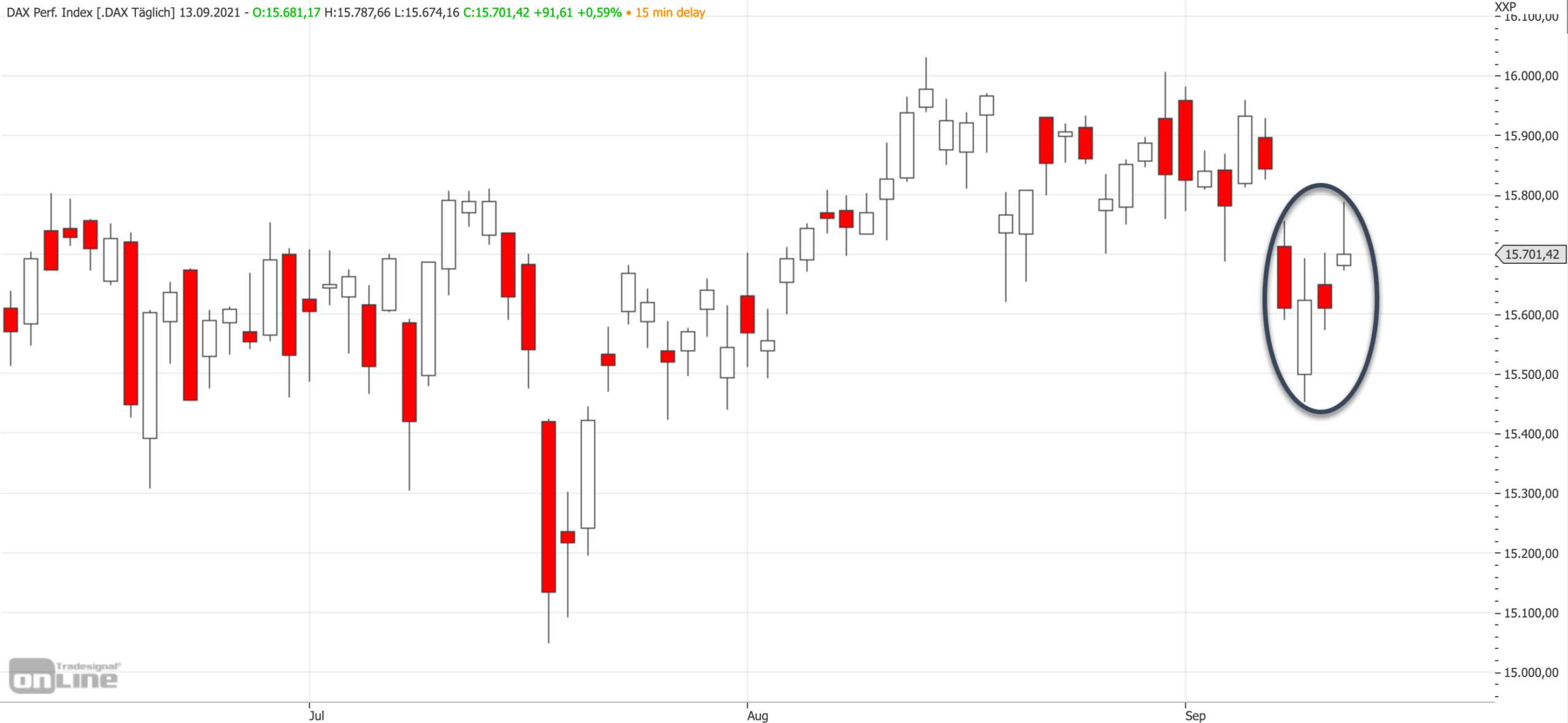 Mittelfristiger DAX-Chart am 13.09.2021