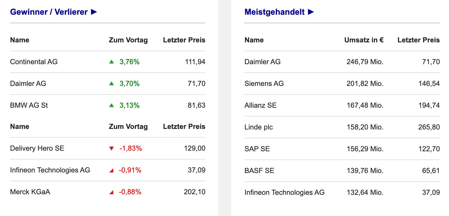 Umsätze im DAX mit Gewinnern und Verlierern am 13.09.2021