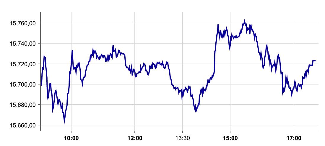 DAX-Verlauf am 14.09.2021 an der Börse Frankfurt