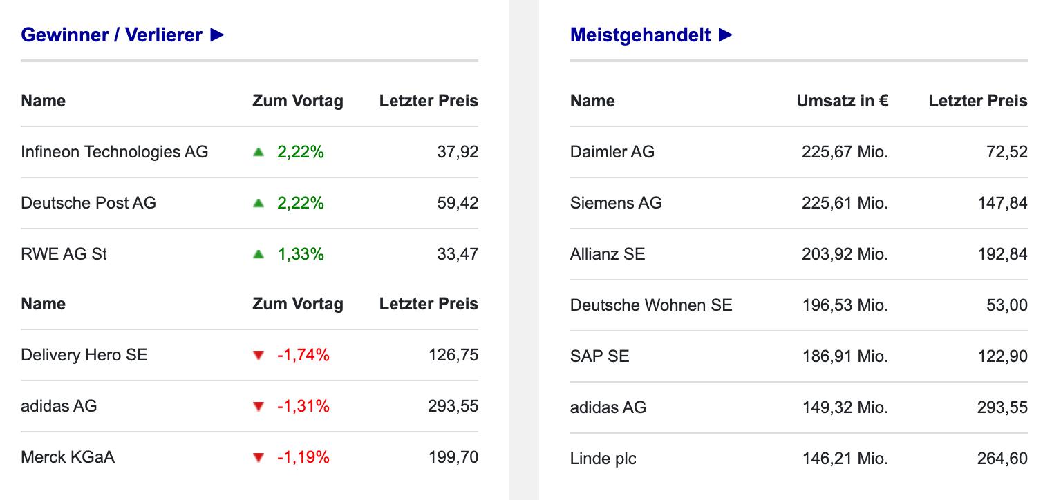 DAX-Umsätze und Gewinner am 14.09.2021