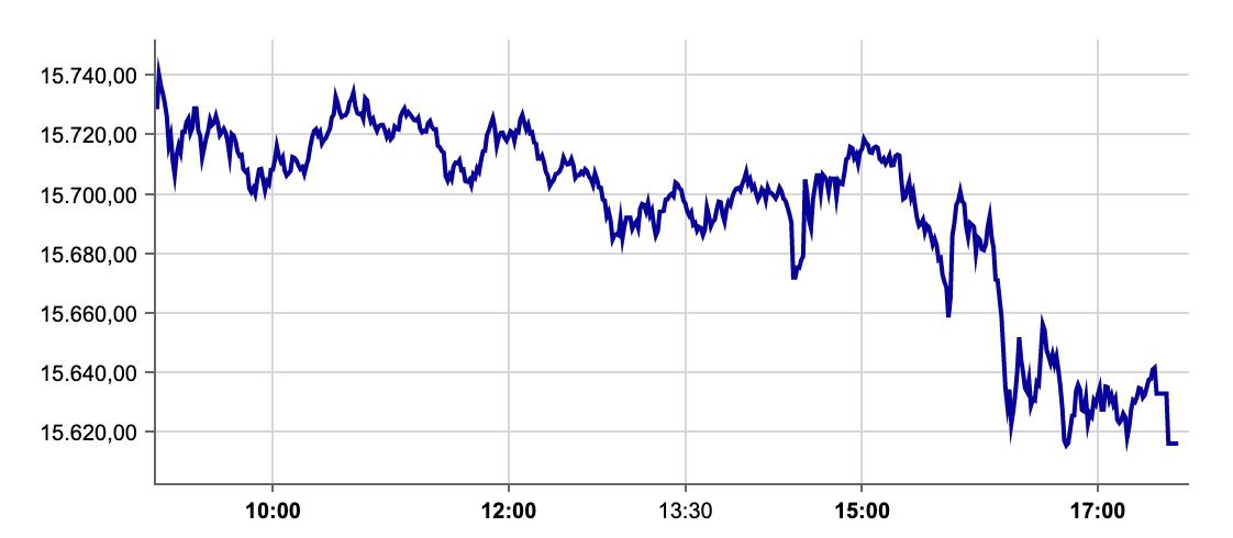 DAX an der Börse Frankfurt am 15.09.2021