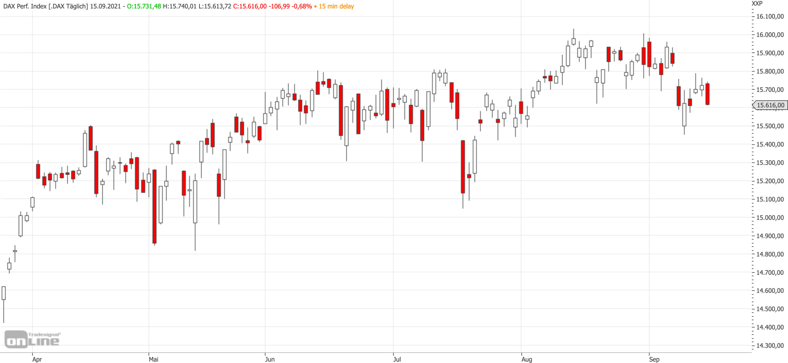 Mittelfristiger DAX-Chart bis zum 15.09.2021