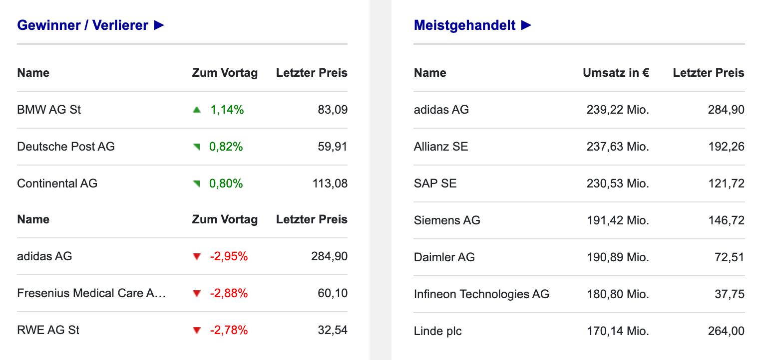 Umsätze der Aktien im DAX-Chart am 15.09.2021