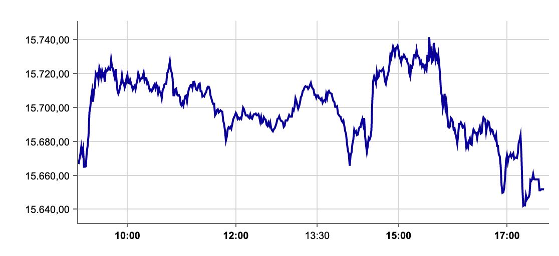 Dax-Verlauf an der Börse Frankfurt am 16.09.2021