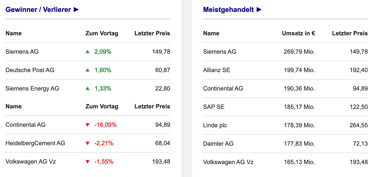 Umsätze an der Börse Frankfurt im DAX am 16.09.2021