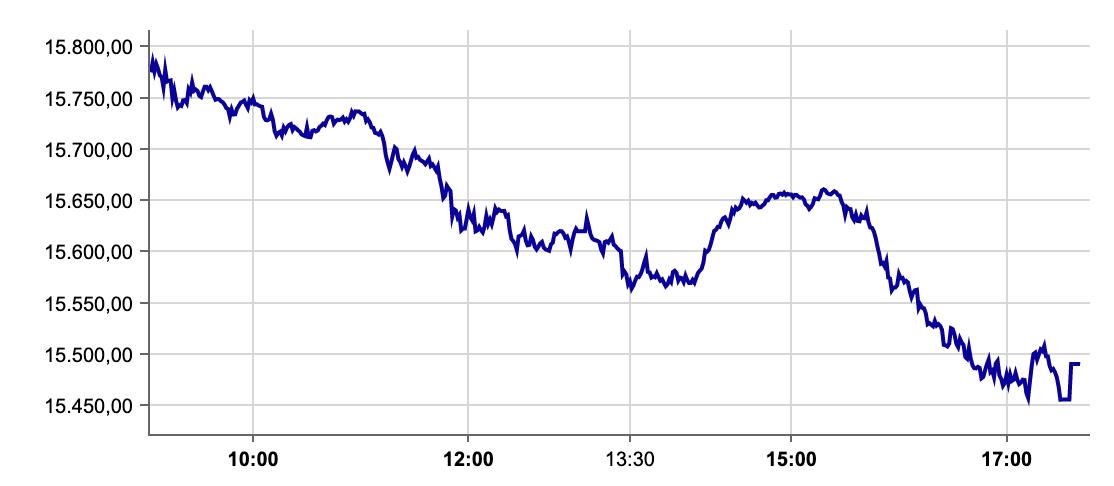 DAX-Verlauf an der Börse Frankfurt am 17.09.2021