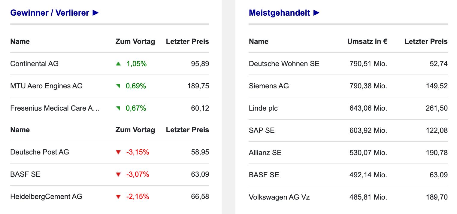 Blick auf Umsätze an der Börse Frankfurt am 17.09.2021