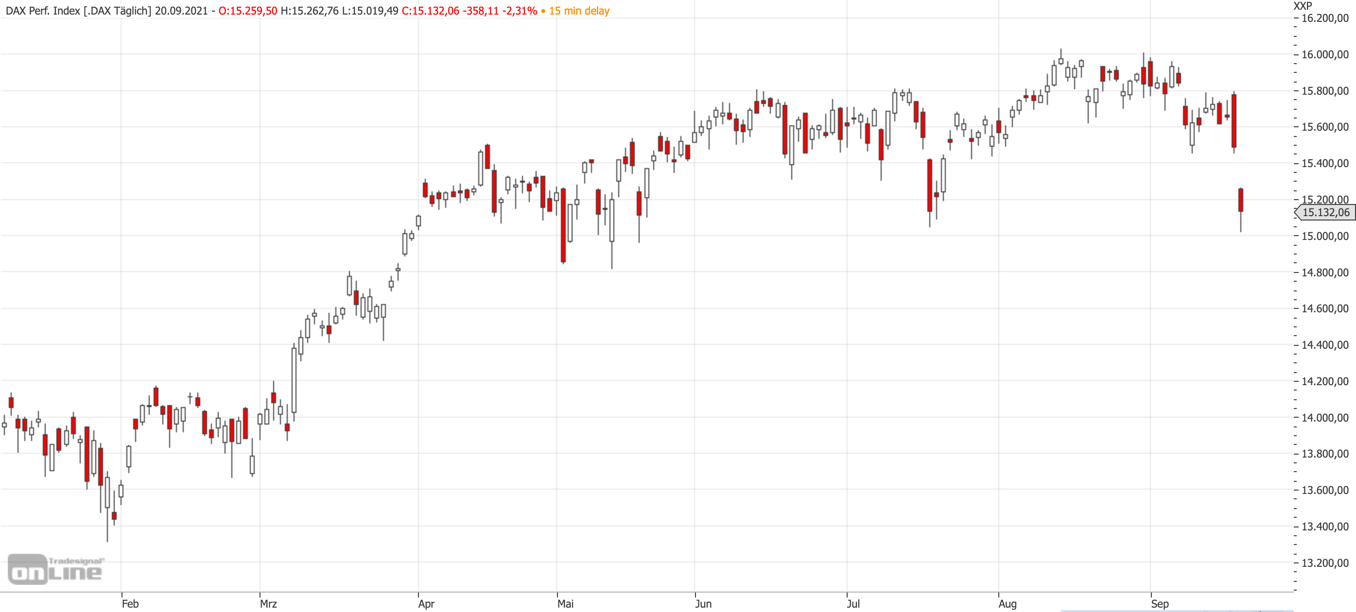 Mittelfristiger DAX-Chart am 20.09.2021