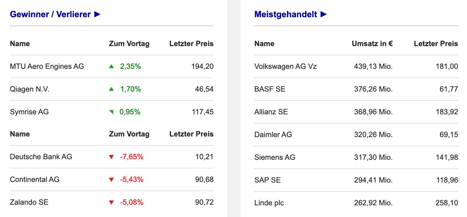 Umsätze und Ranking der DAX-Aktien am 20.09.2021