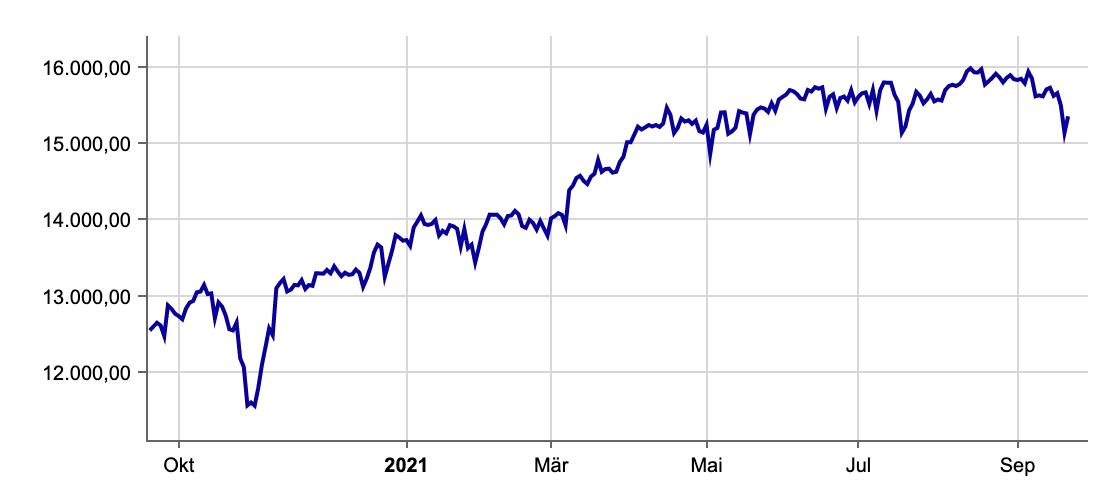 DAX-Verlauf am 21.09.2021 an der Börse Frankfurt