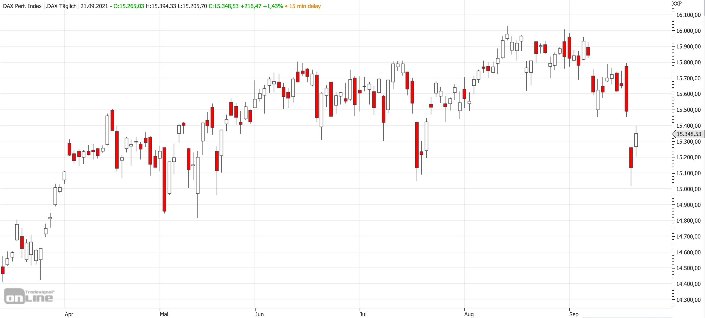 Mittelfristiger DAX-Chart am 21.09.2021