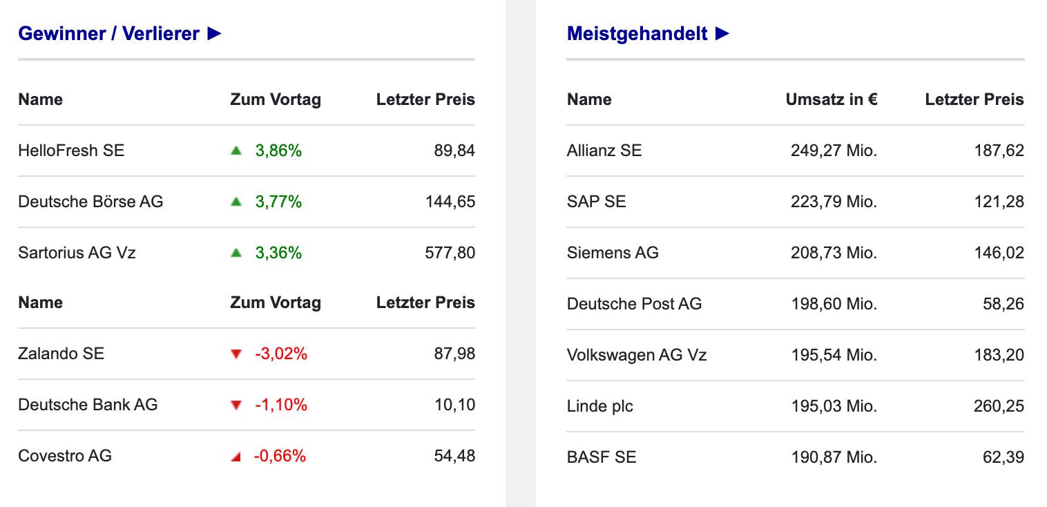 Gewinner und Verlierer des DAX am 21.09.2021 an der Börse Frankfurt