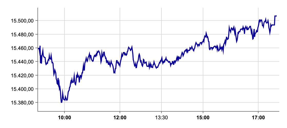 DAX am 22.09.2021 an der Börse Frankfurt