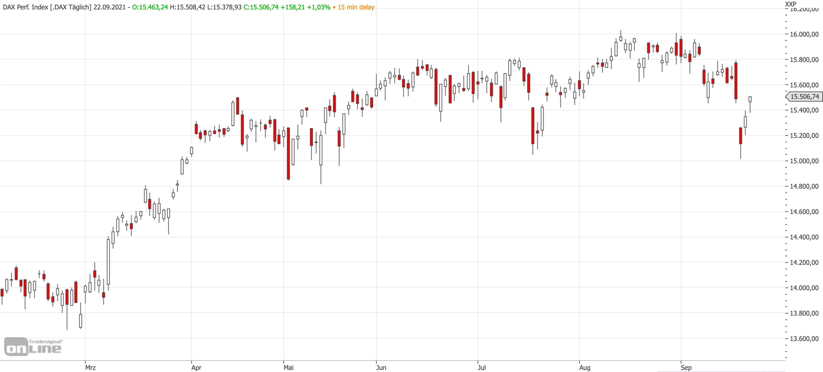 Mittelfristiger DAX-Chart bis zum 22.09.2021