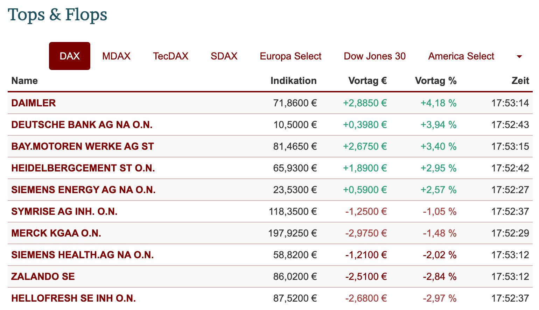 Tops und Flops im DAX-Chart am 22.09.2021