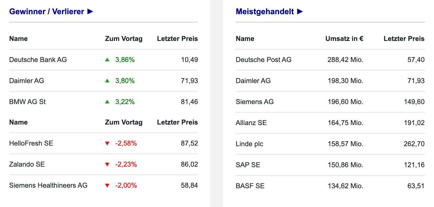 Umsätze im DAX-Chart am 22.09.2021 Börse Frankfurt