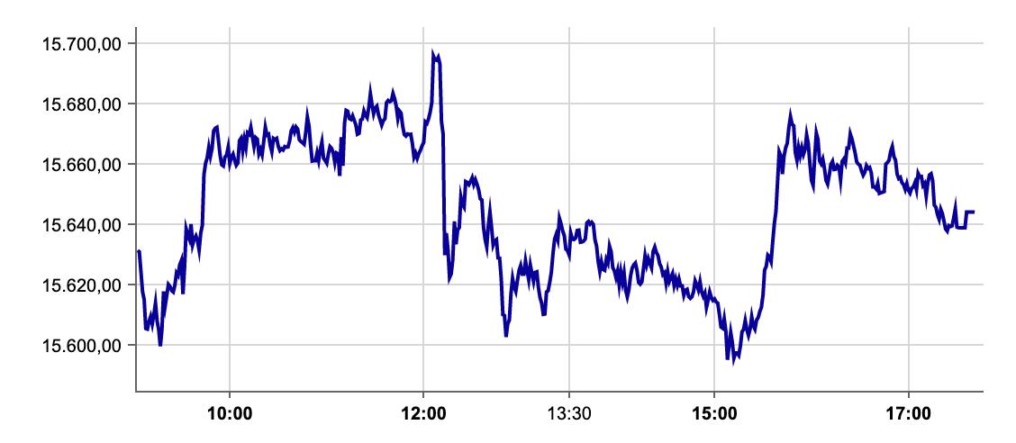 DAX-Verlauf am 23.09.2021 an der Börse Frankfurt