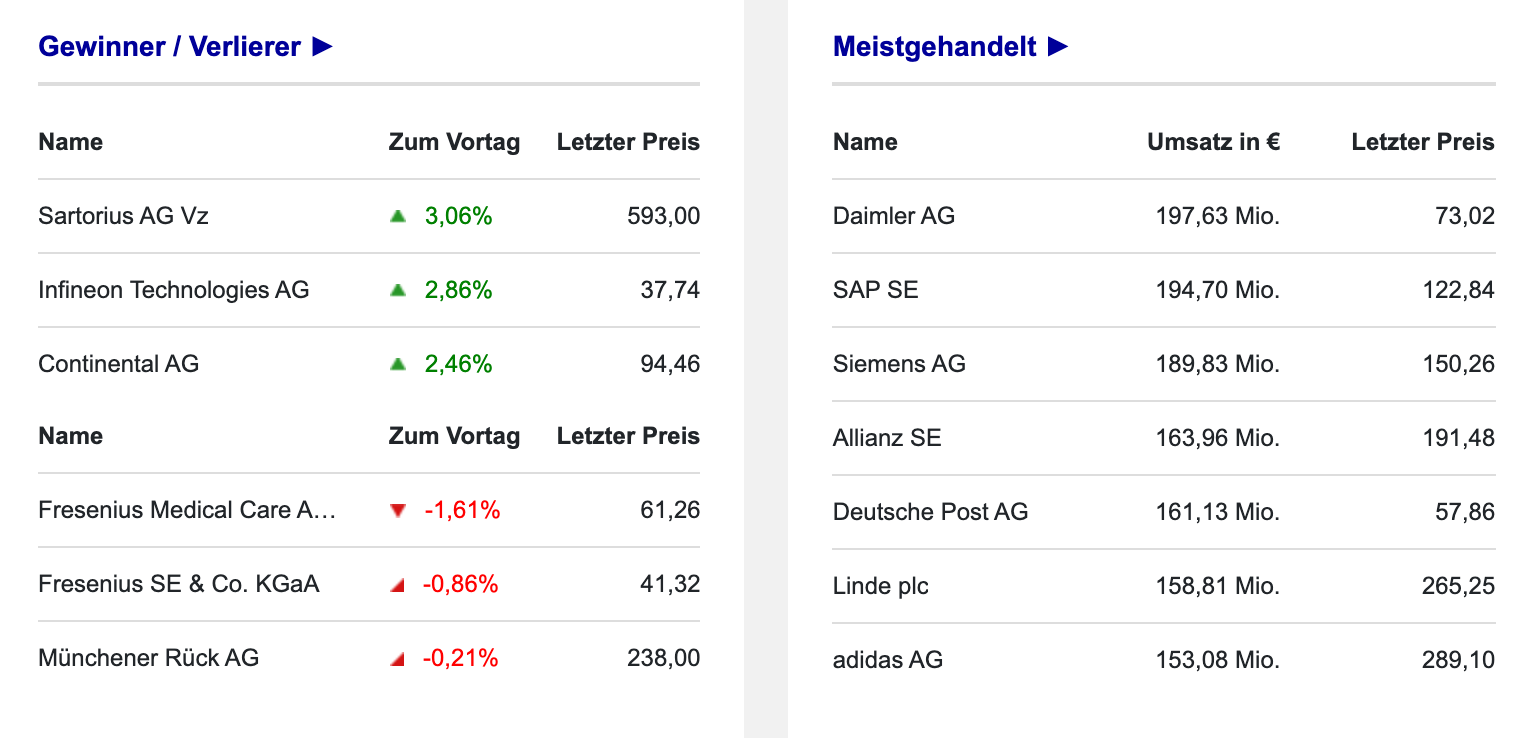 Gewinner und Verlierer im DAX Börse Frankfurt am 23.09.2021