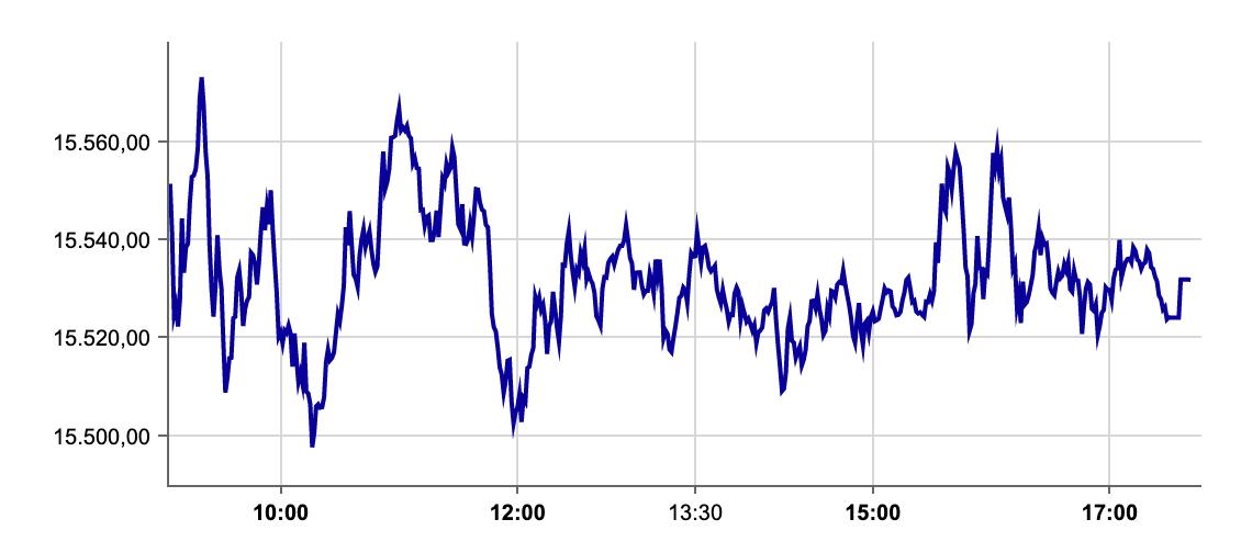 DAX-Verlauf am 24.09.2021 an der Börse Frankfurt