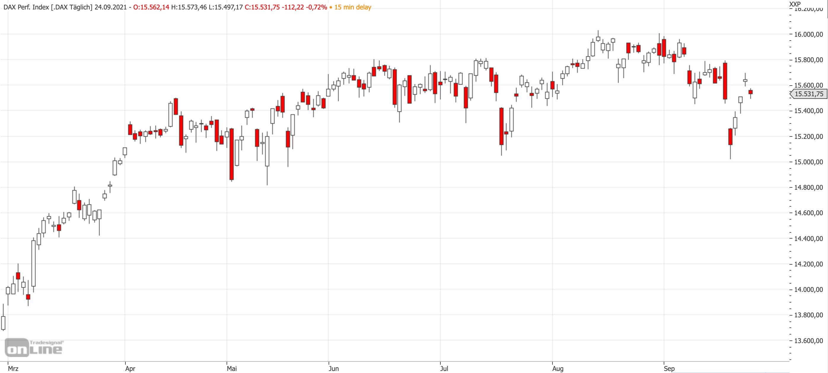 Mittelfristiger DAX-Chart bis zum 24.09.2021