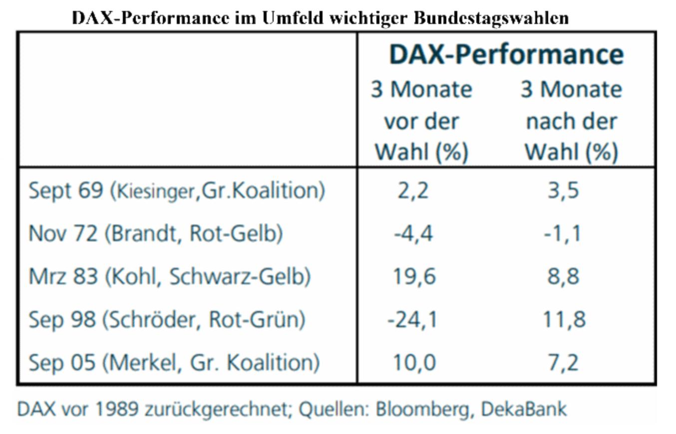 DAX-Statistik nach Bundestagswahlen