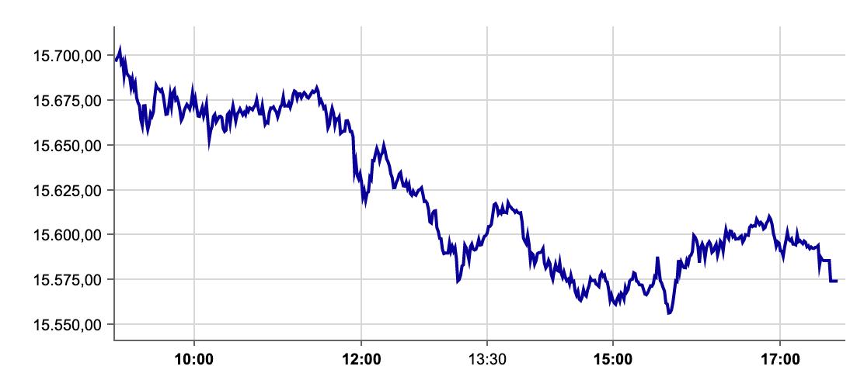 DAX-Verlauf auf 27.09.2021 an der Börse Frankfurt