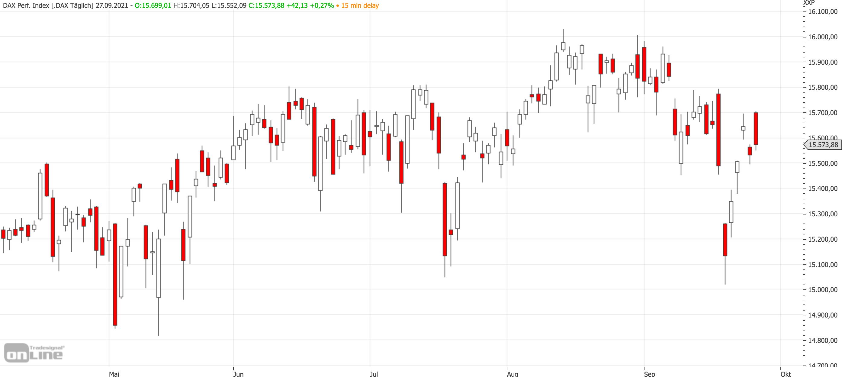Mittelfristiger DAX-Chart bis zum 27.09.2021