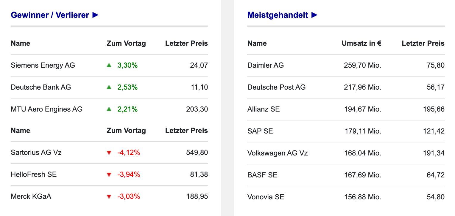 Gewinners und Verlierer im DAX am 27.09.2021