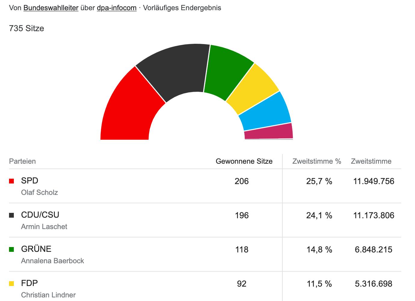 Ergebnis Bundestagswahl 2021